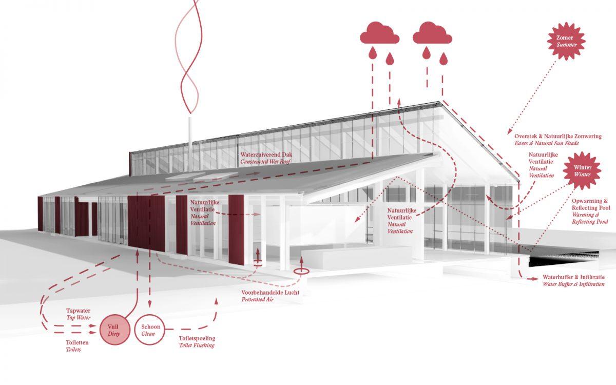 Infographic Van Helvoirt Groenprojecten Rood gebouw met een groen verhaal